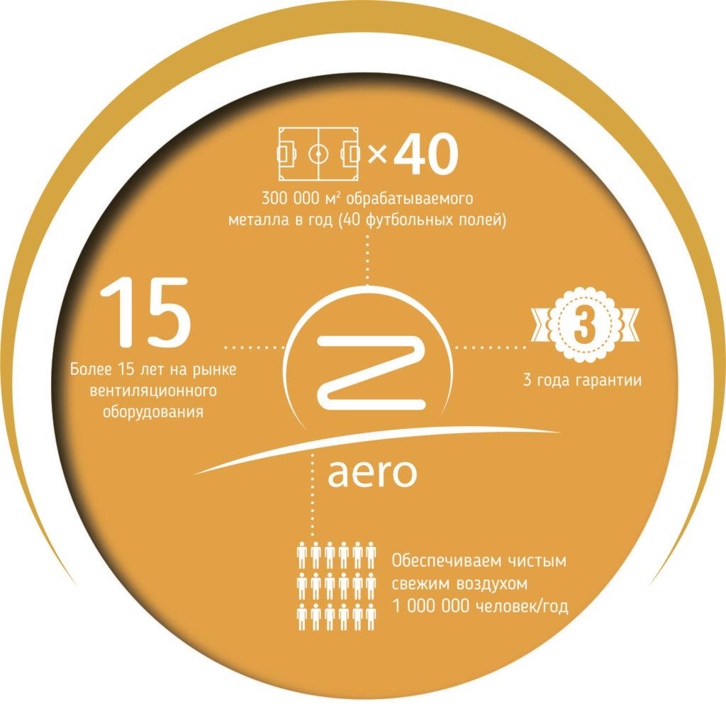 Вентиляционное оборудование Zencha Aero